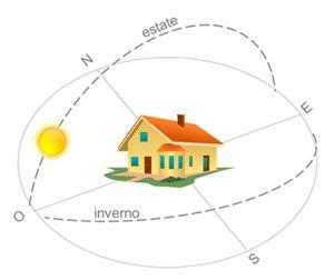 orientare_progettare_casa_rispetto_al_sole